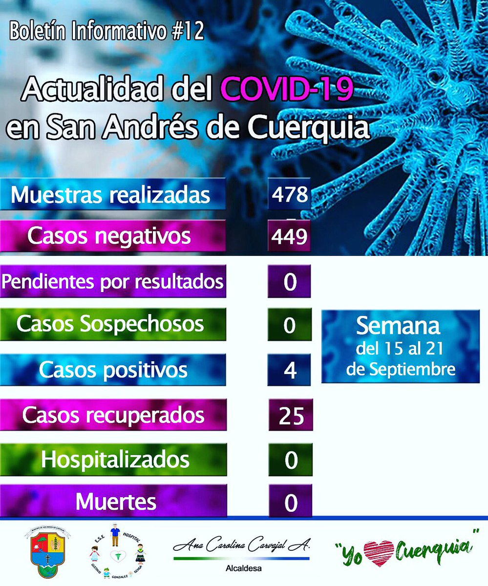 #YoAmoACuerquia | Actualidad del COVID-19 en San Andrés de Cuerquia   Este es el reporte de la situación actual (Del 15 al 21 de Septiembre) en nuestro Municipio sobre el CORONAVIRUS. https://t.co/ezMo3RUaQG