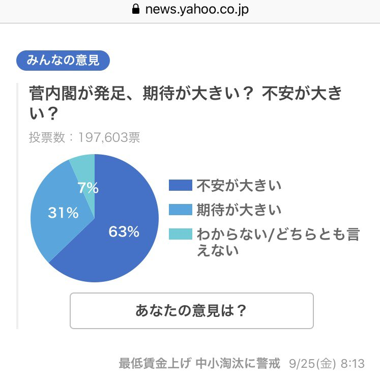 これこそが、真っ当な人の真っ当な意見。  【菅内閣が発足、期待?不安?】 不安が大きい 62.9%(125,974票) 期待が大きい 30.5%(61,113票) わからない/どちらとも言えない 6.6%(13,219票) #菅内閣 #菅政権 #菅総理 #菅義偉 #支持率 https://t.co/KfeBbMgSOb