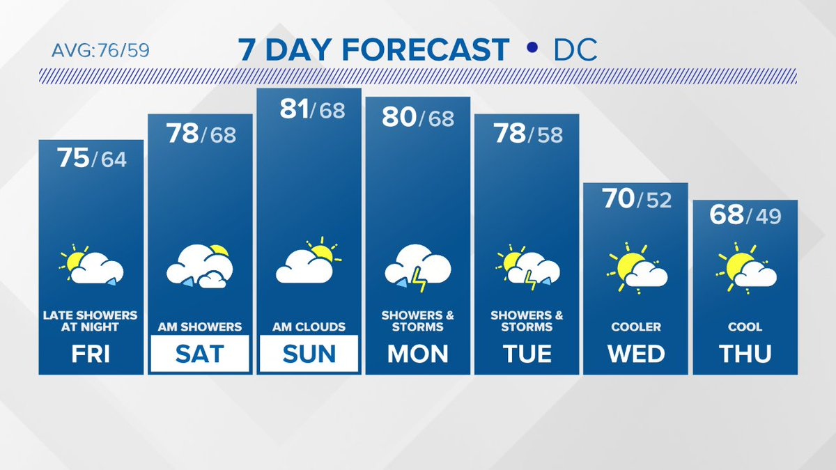 Here's a look at the latest @wusa9 7 Day forecast.  Get more at https://t.co/RkDeb8dzXs https://t.co/OxSS4IPT7a