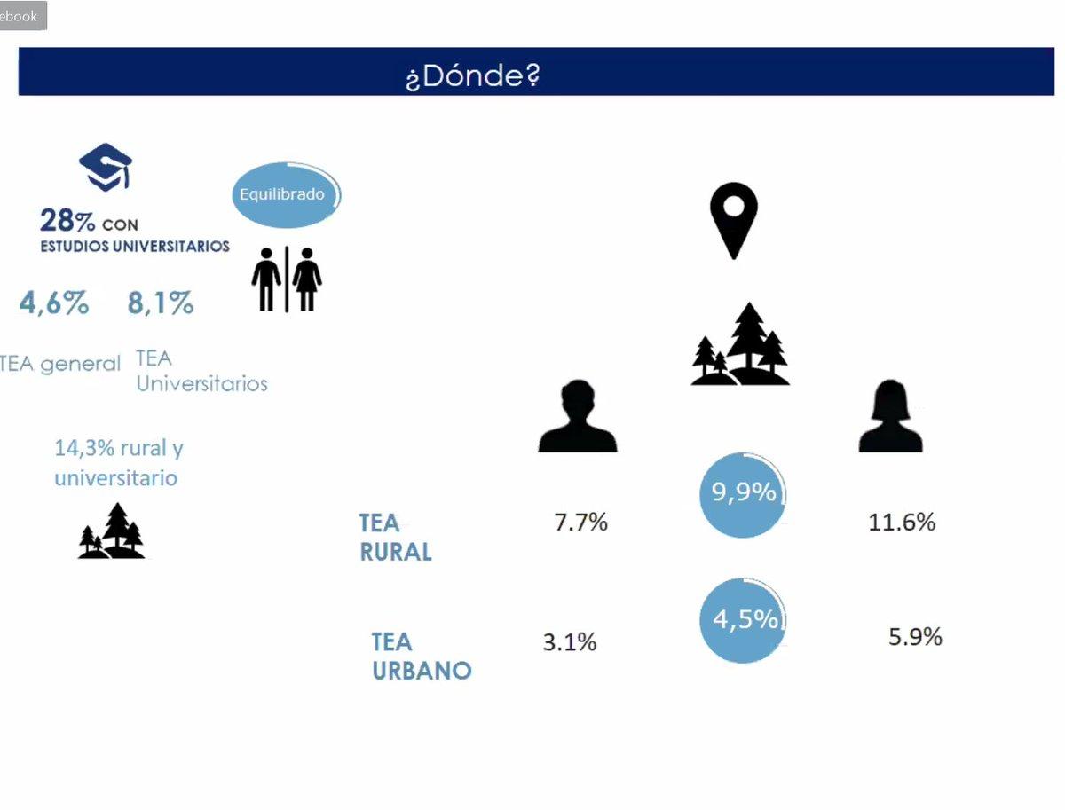Na presentación do informe @GrupoGEMGalicia No ano 2019 as taxa de emprendemento que máis destacan son a das mulleres e as do rural. Creo que están mostrando o camiño #Emprendemento #Mulleres #Rural https://t.co/q55JJMtswf