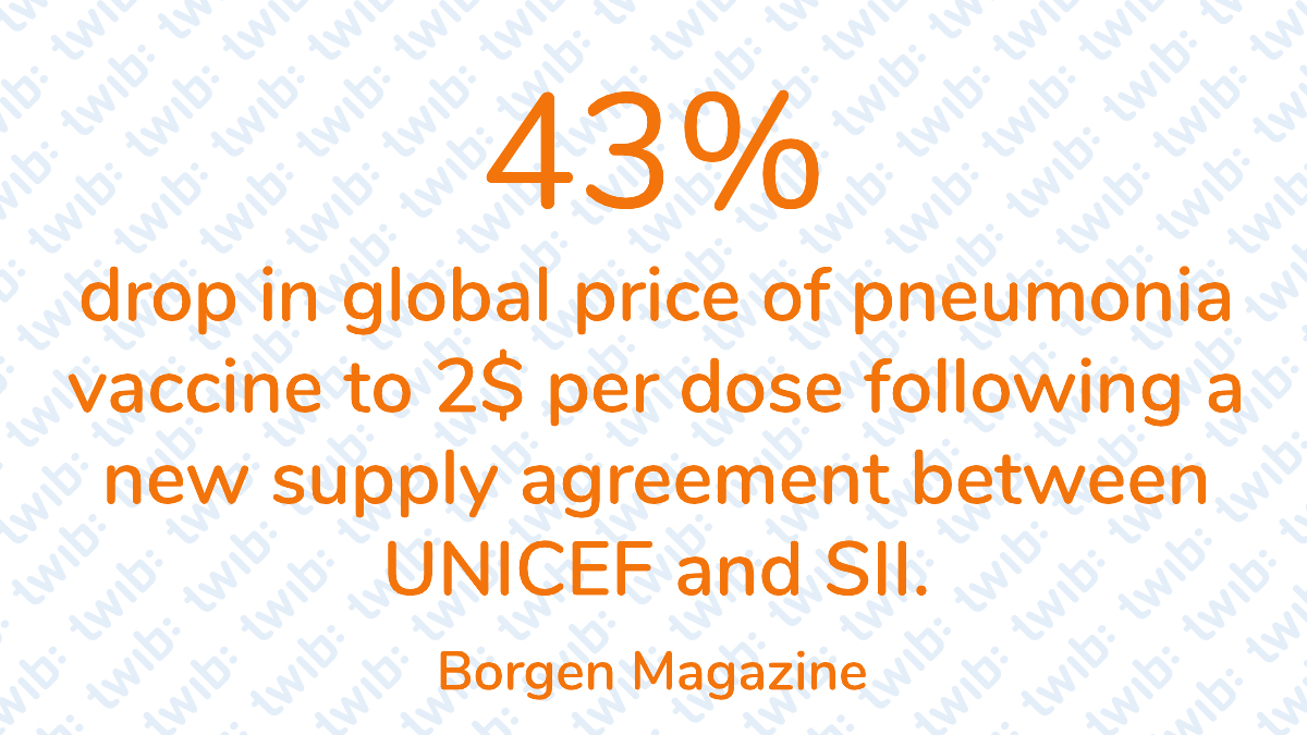 43% drop in the global price of pneumonia vaccine to 2$ per dose following a new supply agreement between UNICEF and SII. –   #DailyNumber https://t.co/pbuZ5S2fxP https://t.co/YX74aV3HlK
