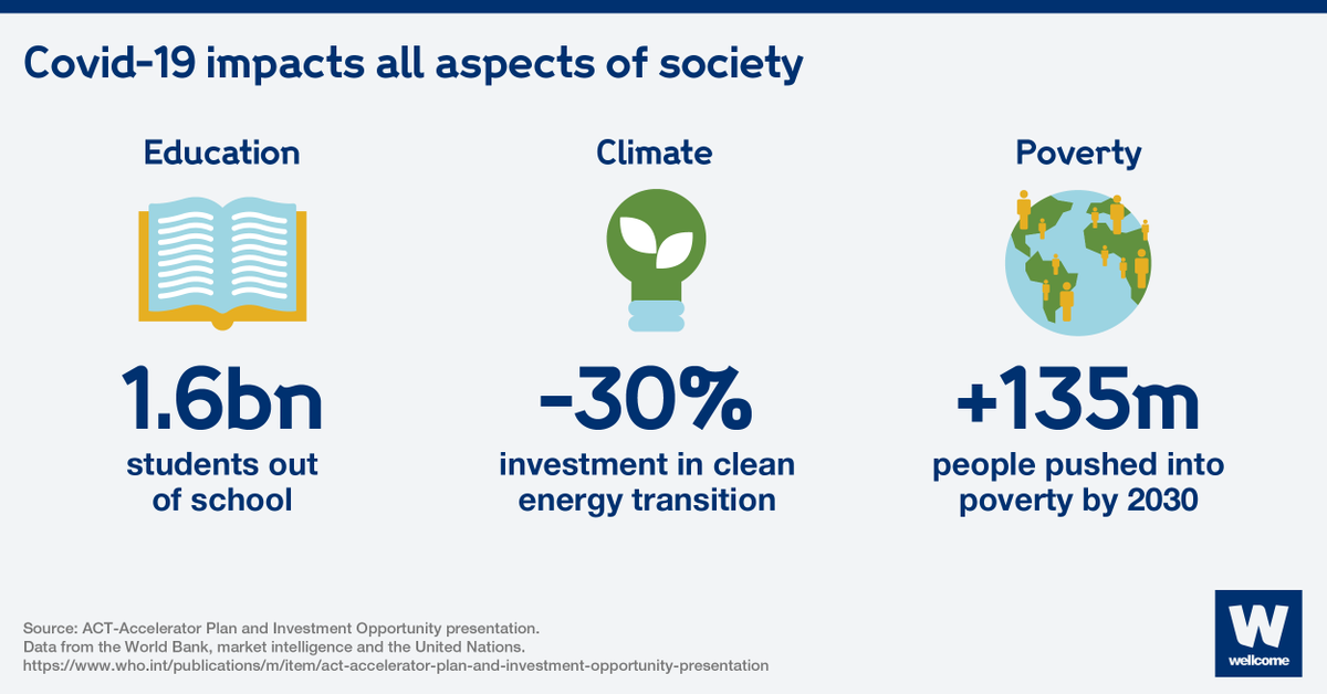 The pandemic is wideninginequalities and underminingprogress on clean energy and global poverty. https://t.co/MrdoSkByjH
