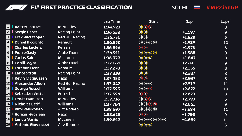 CLASSIFICATION: 45 MINS INTO FP1  Here's how we stand as we pass the halfway stage in first practice at Sochi 👀⏱️  #RussianGP 🇷🇺 #F1 https://t.co/K0FeUflRRJ