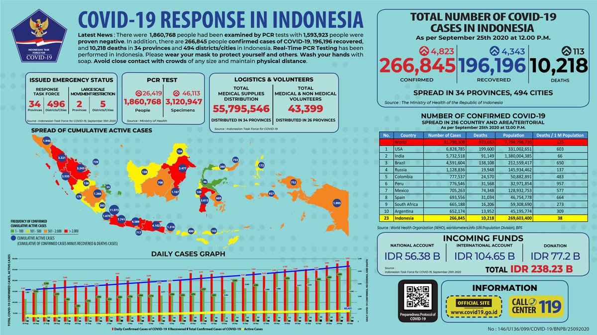 Bnpb Indonesia On Twitter Update Infografis Percepatan Penanganan Covid 19 Di Indonesia Per Tanggal 25 September 2020 Pukul 12 00 Wib Bersatulawancovid19 Https T Co Zgyfrczt8j