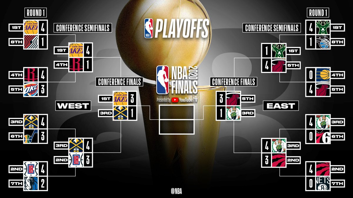 The updated #NBAPlayoffs picture as the @Lakers take a 3-1 series lead in the Western Conference Finals! https://t.co/MUPL8C4lFT