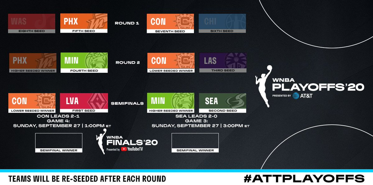 One. Win. Away. 👀  Check out the updated #ATTPlayoffs bracket ahead of Sunday's matchups on ESPN and ABC as the Sun and Storm look to clinch #WNBAFinals spots! https://t.co/E7rS8RfIRn