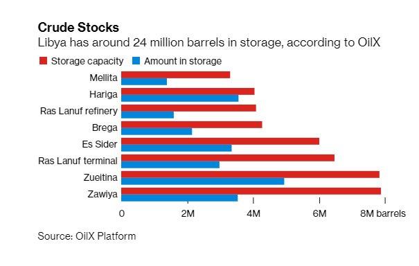 #Libya #Stocks #Oil #NOC #OOTT   Libya has around 24 Million barrels in Storage according  to @OilXs https://t.co/4LjHstvkv4