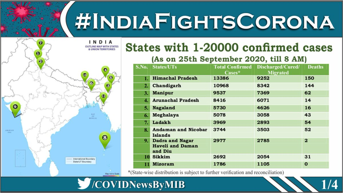 #CoronaVirusUpdates:   State-wise details of Total Confirmed #COVID19 cases (till 25 September, 2020, 8 AM)   ➡️States with 1-20000 confirmed cases  ➡️States with 20001-150000 confirmed cases  ➡️States with 150000+ confirmed cases  ➡️Total no. of confirmed cases so far https://t.co/ZuMVFuWOjj