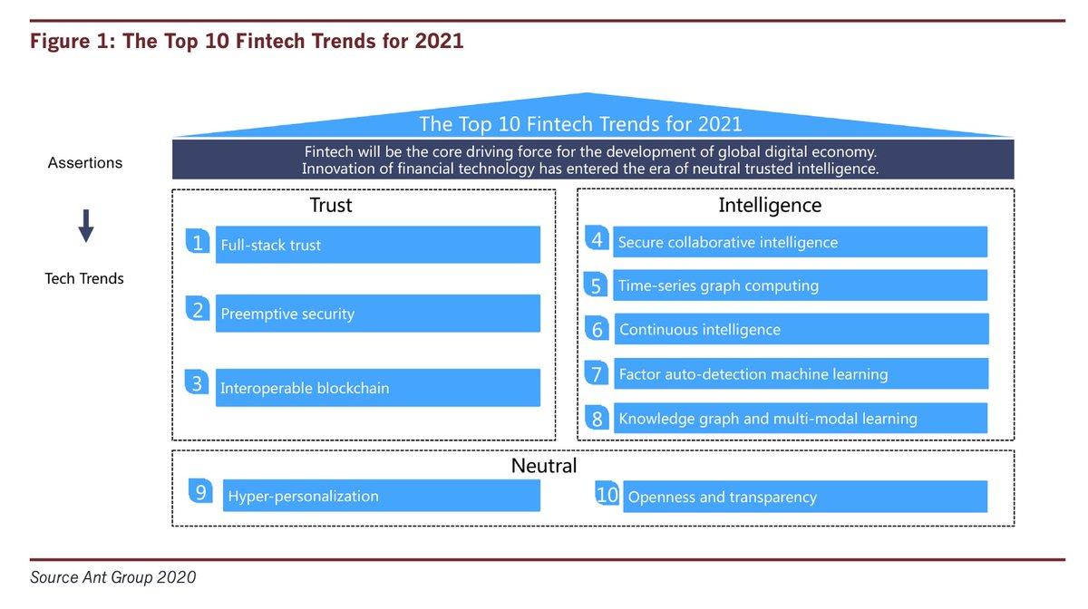 Top 10 #Fintech Trends for 2021  #FinancialInclusion #INCLUSIONConf #AI #MachineLearning  cc @SpirosMargaris @ImMBM @floriansemle @davidjmaireles @leimer @stessacohen @richardturrin @Visible_Banking @TheRudinGroup @sallyeaves @efipm   https://t.co/NBELbqpI58 via @inclusionconf https://t.co/j3Ik0N3Hxu