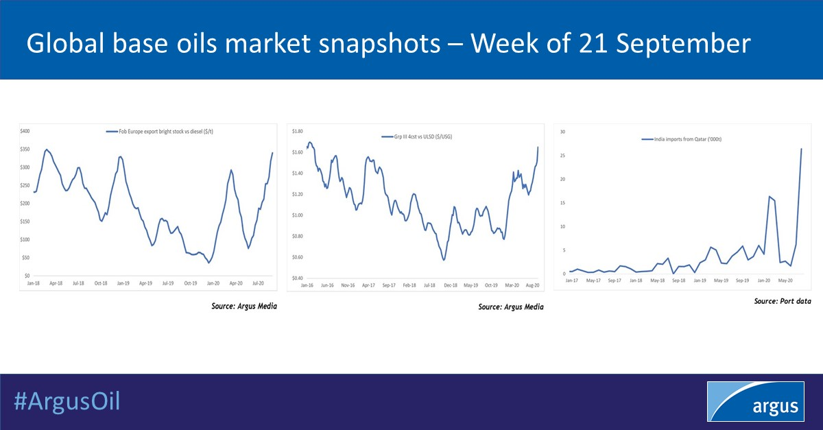 Base oil prices have extended their rise in response to increasingly tight supply. Surging margins have failed to trigger a rise in supply. The tightness has also prompted unusual trade flows | #ArgusOil #baseoils #OOTT  Read Iain Pocock's analysis: https://t.co/jpfqcVKesB https://t.co/fGoX3XZNa0
