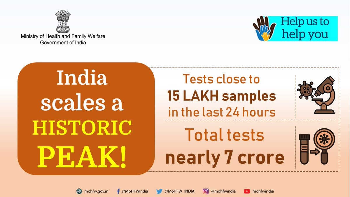 #IndiaFightsCorona  India has scaled a historic peak.  Nearly 15 lakh samples have been tested in the past 24 hours.  Cumulative tests in the country close to landmark figure of 7 crore. https://t.co/lgz7qGyKT5