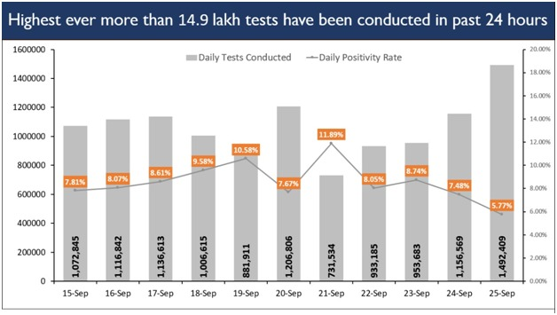 #IndiaFightsCorona  India scales a historic PEAK, records all-time High of DAILY TESTING.  For the first time, close to 15 lakh COVID tests conducted in a single day.  Exponential Rise in Total Tests as they near 7 cr.  https://t.co/xUthQyFfpe https://t.co/4eT08HPvYu