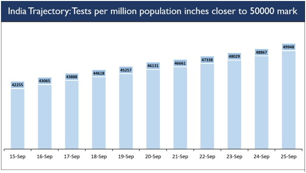 #IndiaFightsCorona  The Tests Per Million (TPM) stand at 49,948 as of today. https://t.co/iq7T8gs6fP