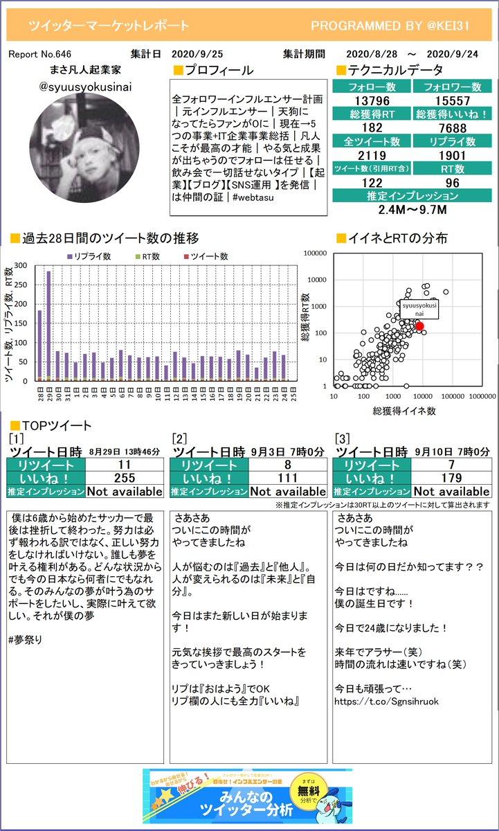 @syuusyokusinai こうやって1枚のレポートになるとどんなツイートが良いのかわかりやすいよね。まさ💮凡人起業家さんのレポートお待たせしました!プレミアム版もあるよ≫