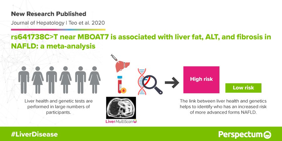 Researchers identify a specific genetic marker associated with the severity of non-alcoholic fatty liver disease.  https://t.co/KsOETgkmAr  This project led by @jakepmann involving @uk_biobank, @PerspectumGroup and many others highlights the value of collaborative research. https://t.co/c0SGqudaQL