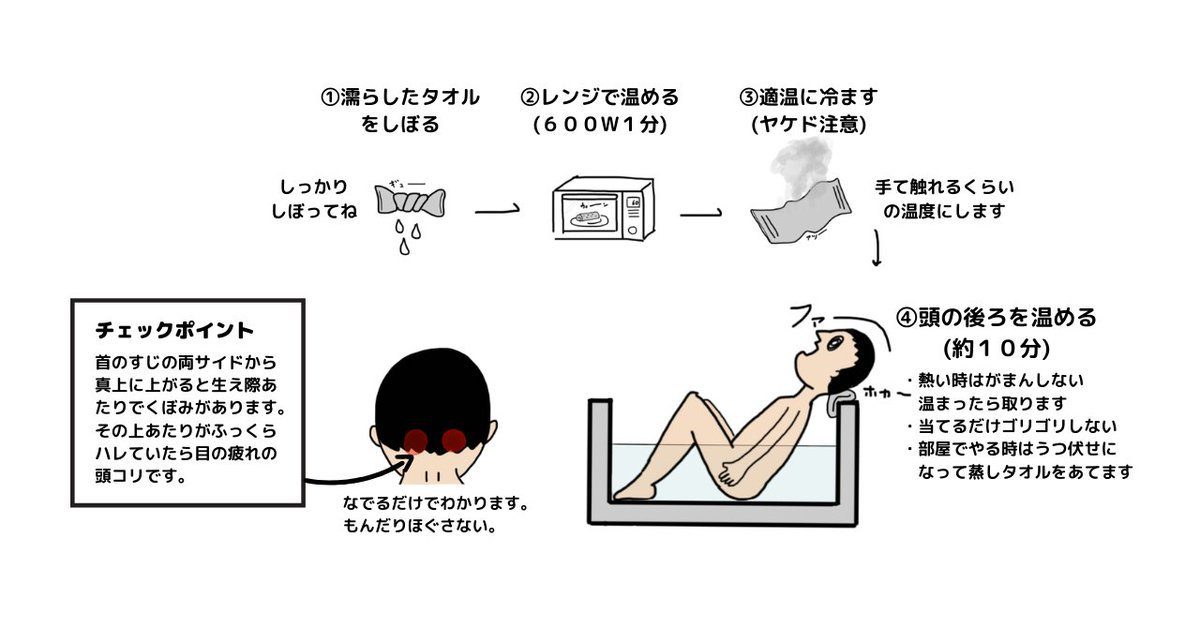 パソコン作業などで目をものすごく使う人へ。目を酷使したり、猫背で作業すると後頭部の筋肉が固くなります。目の奥がつまるとか、重いとか、とにかく目がしんどくなりがちです。そんな時は後頭部に蒸しタオル。首はデリケートなので力任せにもんだりするとしんどくなります。温めて緩めましょう。