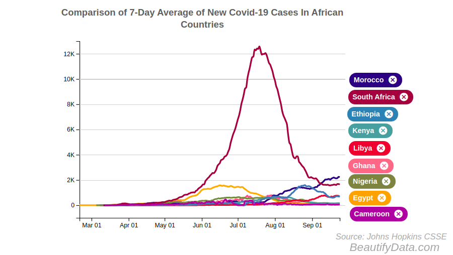 This is an update on the 7-day rolling average of new #covid19 cases reported by countries in #Africa.     See visualization here: https://t.co/apM10c97IM  #coronavirus #Morocco #SouthAfrica #Ethiopia #Kenya #Ghana #Nigeria #Egypt #Cameroon #Libya https://t.co/PDEKXtFiWF