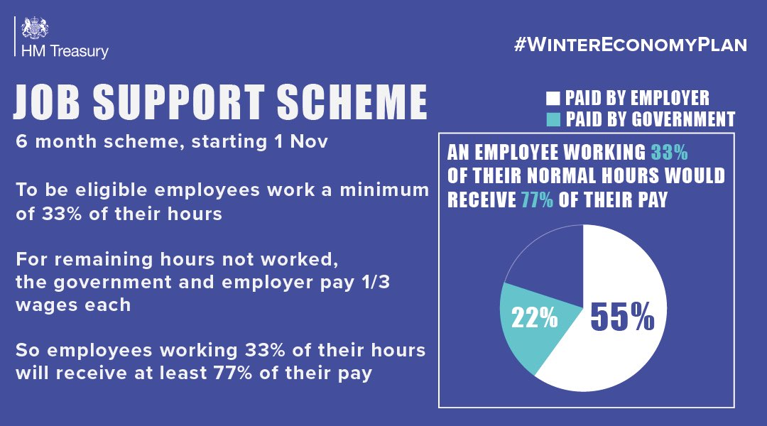 The Job Support Scheme will protect viable jobs in #businesses who are facing lower demand over winter - from 1 November for the next six months. #business #businessowner #covid19 #coronavirus #JobSupportScheme #employees #WinterEconomyPlan https://t.co/KBlWihVcfq