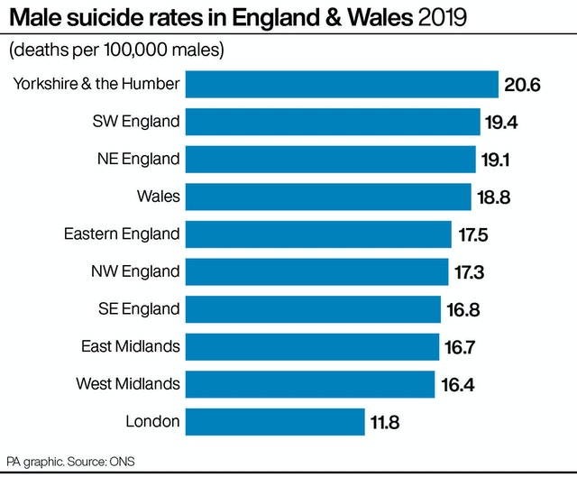 In 2019 (UK) over 4,000 men took their own lives. this figure is expected to rise due to lockdown & the pandemic!  Men aged 45 to 49 had the highest suicide rate. I am 45 this year...it's a sobering thought that this may include my friends 😢  #ItsOkayToNotBeOkay #mentalhealth https://t.co/FHMQZGnNTs