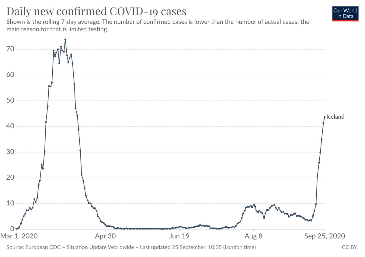 Iceland is now suffering a steep rise in COVID-19 cases. [→ https://t.co/H0hYt3Jeni]  Around 100(!) of these new cases were traced back to a tourist couple who tested positive on arrival and were asked to self-isolate, but did not do as they were told: https://t.co/NAW7s6YaIN https://t.co/aiffITnrU4