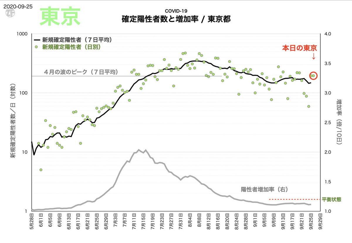 《今日の東京都》 - 2日連続でやや多め。それでもトレンドは下落に見える。