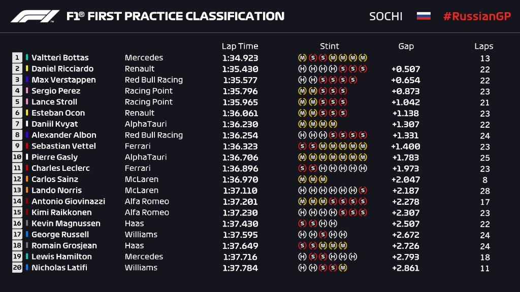 Mercedes, P1 et P19 Renault, P2 et P6 Red Bull, P3 et P8 Racing Point, P4 et P5 Alpha Tauri, P7 et P10 Ferrari, P9 et P11  Perez, P4 Stroll, P5 Kvyat, P7 Albon, P8 Vettel, P9 Leclerc, P11 Raikkonen, P15 Hamilton, P19  Ocon, P6 Gasly, P10 Grosjean, P18  #Formula1 #F1 #RussianGP https://t.co/9xGX5JDrRd