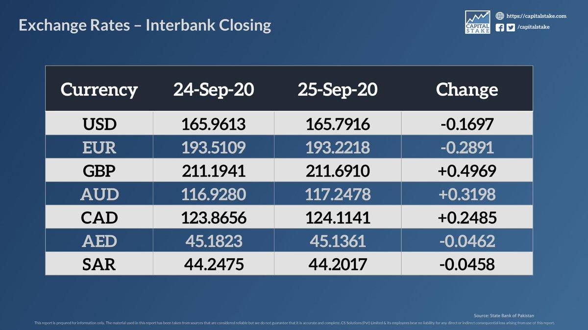 Exchange Rates - Interbank Closing (As on September 25, 2020)   #Pakistan #forex #KSE100 #ExchangeRate #currency #Dollar https://t.co/9ZgwCZKzWg