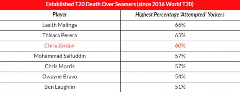 Thisara Perera has the second highest percentage of attempted Yorkers since 2016. This is why I wanted him bowl mostly at the death. He goes for runs, yes. But the outcome will still be better than what you get with other SL bowlers. https://t.co/u0EzjXdcXn