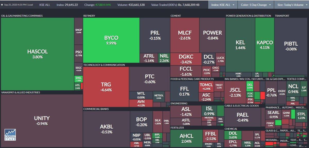 #PSXUnadjusted Closing Summary #KSE100-41,713.89 -92.48pts (0.22%) Top Contributor to KSE 100 - Cement(-84.20 pts) Market Volume -433.67 mn Volume Leader -$HASCOL(+3.80%) Highest Change -Cement (-1.80%) #Pakistan #PakistanStockExchange #StockMarket https://t.co/dqcHv9VVqi