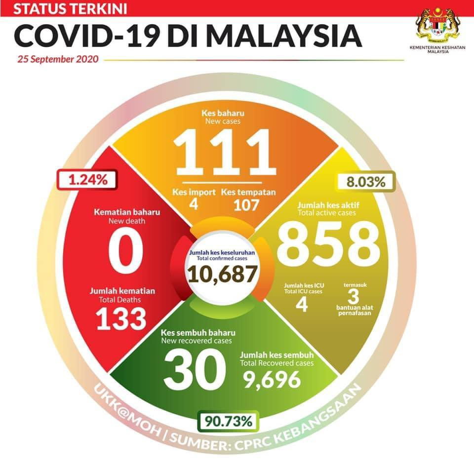 111 kes baharu COVID-19 dicatatkan di Malaysia pada hari ini, Jumaat, 25 Sept 2020, dengan 107 adalah kes tempatan https://t.co/d6vWBswWt2
