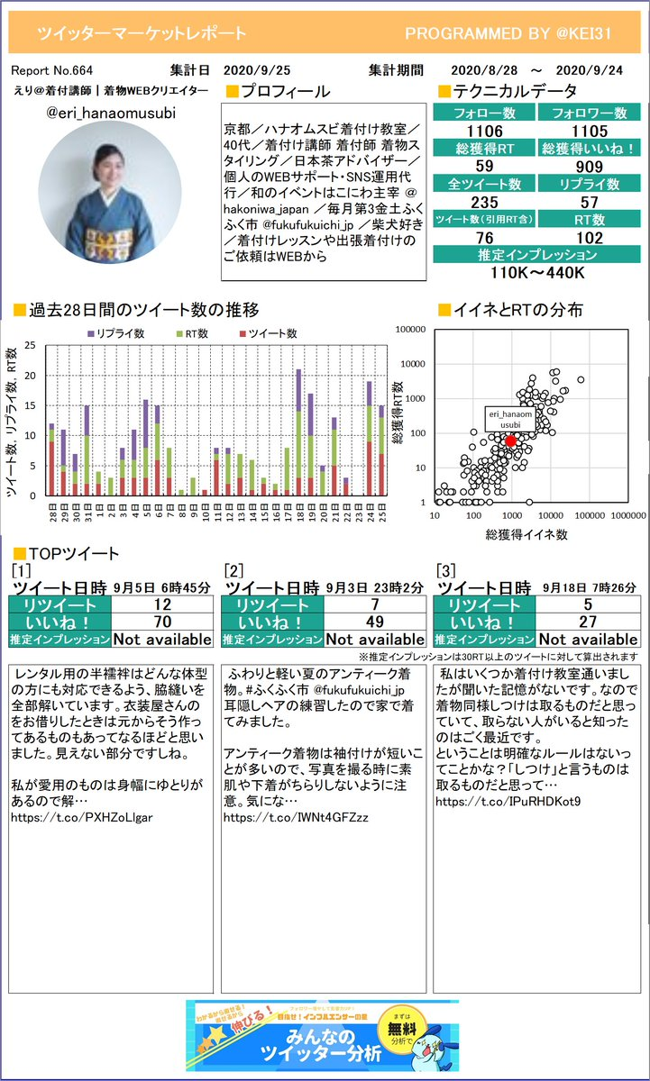 @eri_hanaomusubi えり@着付講師 着物WEBクリさんのレポートができました!たくさんリツイートを獲得できましたか?今月も頑張りましょう!プレミアム版もあるよ≫