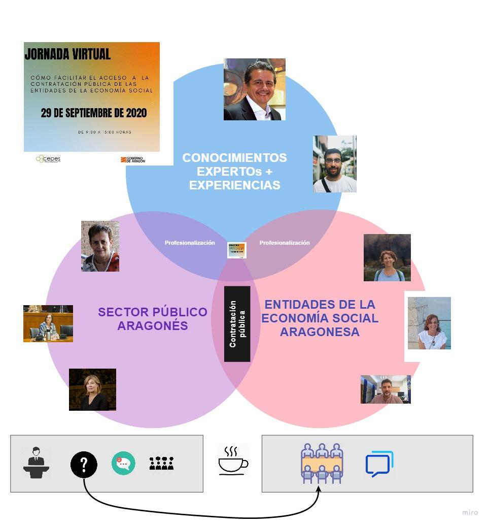 Ultimando la preparación de la Jornada virtual sobre #contratacionpublica y #EconomíaSocial, ya hay más de 200 personas inscritas. https://t.co/cirDc8270k