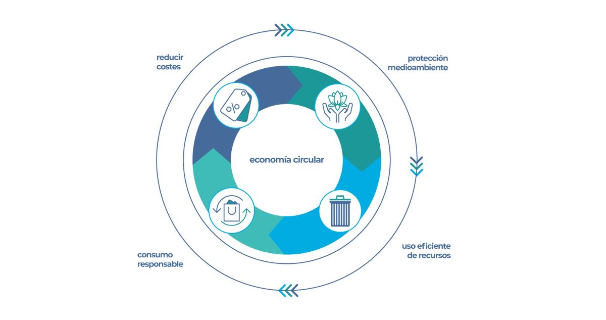 🌀A través de un uso eficiente de los recursos, la #EconomíaCircular permite reducir costes, proteger el medio ambiente y fomentar el consumo responsable.   ¿Quieres saber más sobre este nuevo modelo productivo que impulsa la estrategia #AragónCircular?➡️https://t.co/qqAHfP2R3x https://t.co/OfJR5PpRD4