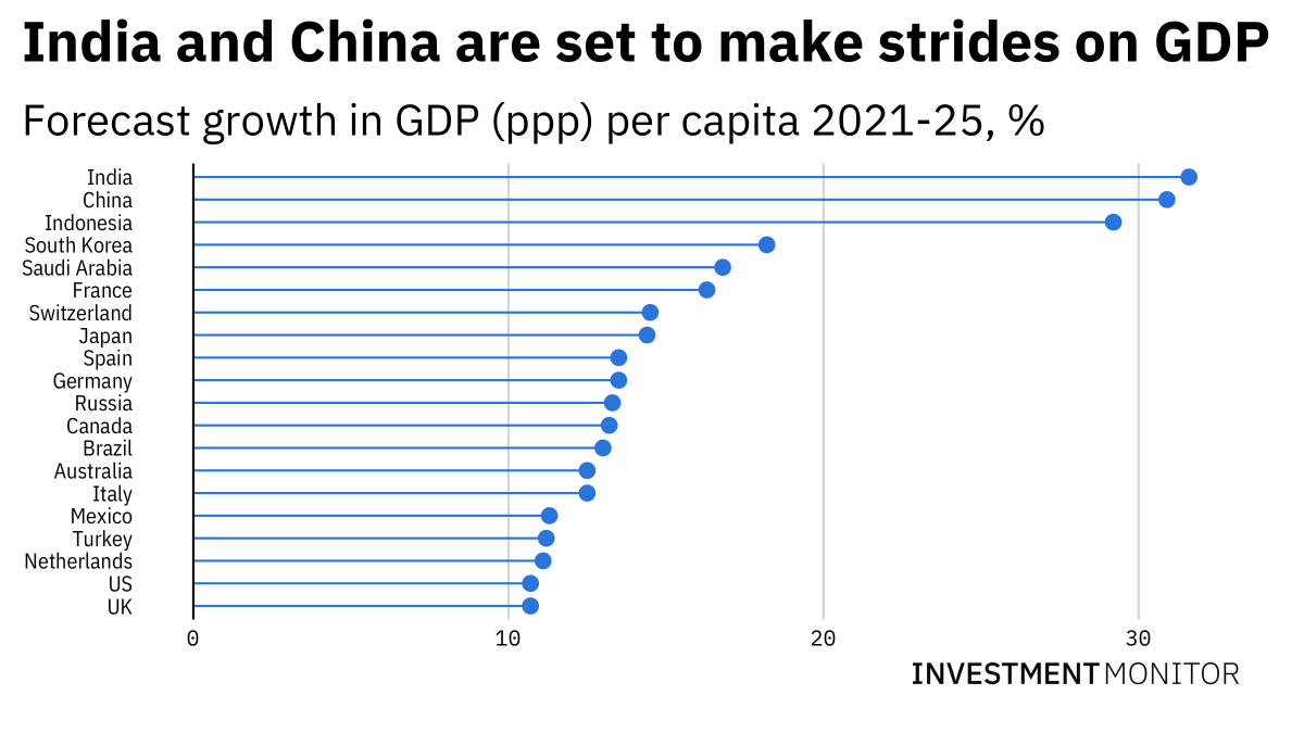 DATA SNAPSHOT - India, China and Indonesia are way out front on global GDP growth projections, while the US and UK battle it out to stay in the top 20 #GDP # #china #indiachina #indianeconomy #chineseeconomy #india #indonesia #useconomy #ukeconomy https://t.co/axSsDr7Ti5