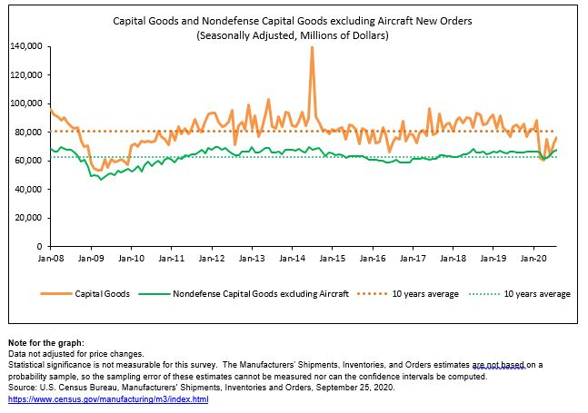 August 2020 manufactured #nondefense_capital_goods excluding aircraft new orders, up four consecutive months, +1.8% to $67.7B (seasonally adjusted). #Census #MFGDay20 #manufacturing
