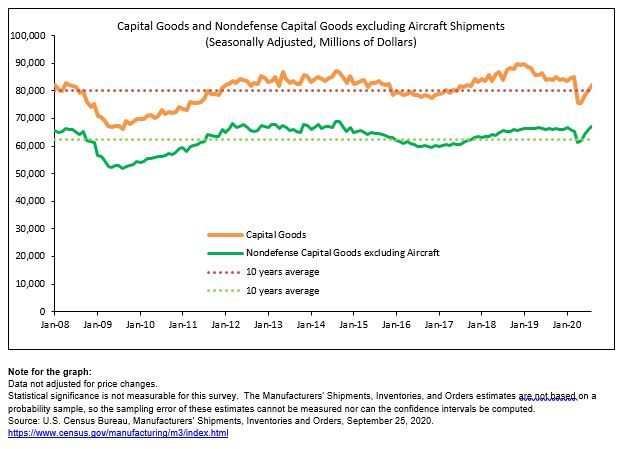 August 2020 manufactured #nondefense_capital_goods excluding aircraft shipments, up four consecutive months, +1.5% to $67.2B (seasonally adjusted). #Census #MFGDay20 #manufacturing