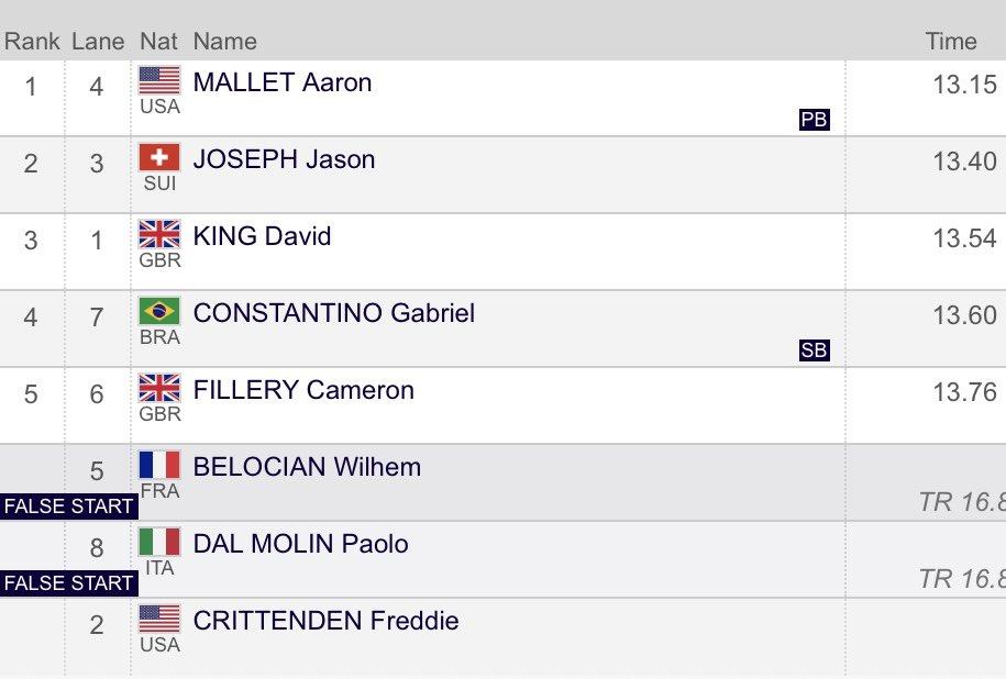 Men 110M Hurdles Final Results; 1. Aaron Mallet 13.15s PB (+0.3) 2. Jason Joseph 13.40s 3. David King 13.54s #DohaDL https://t.co/LqKf1awi7o