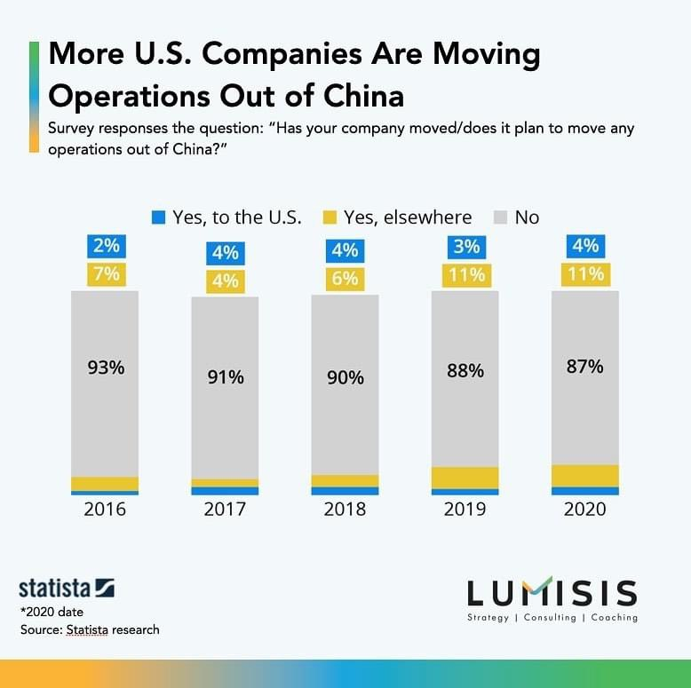 There is a growing number of companies that are moving their operations out of #China. Only 26% of those are going back to the U.S. Where could the rest them be going?  #manufacturing #usmca #statista #lumisis https://t.co/DDHvKFtcml