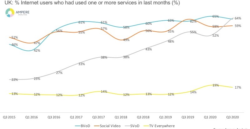 test Twitter Media - UK SVOD continues to soar post-lockdown https://t.co/evenxx5kae https://t.co/AtsCt7yMJV