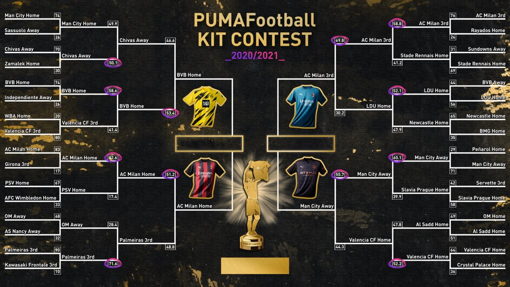 ⚠️ PUMA KIT CONTEST 2 - SEMI-FINALS ⚠️  Glory is near. 4 kits. 3 clubs. 2 tickets for the final.  One way to find out, vote in this thread ⬇️⬇️⬇️ https://t.co/Qi6u5y4NSc