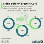 Image for the Tweet beginning: China bets big on #ElectricCars