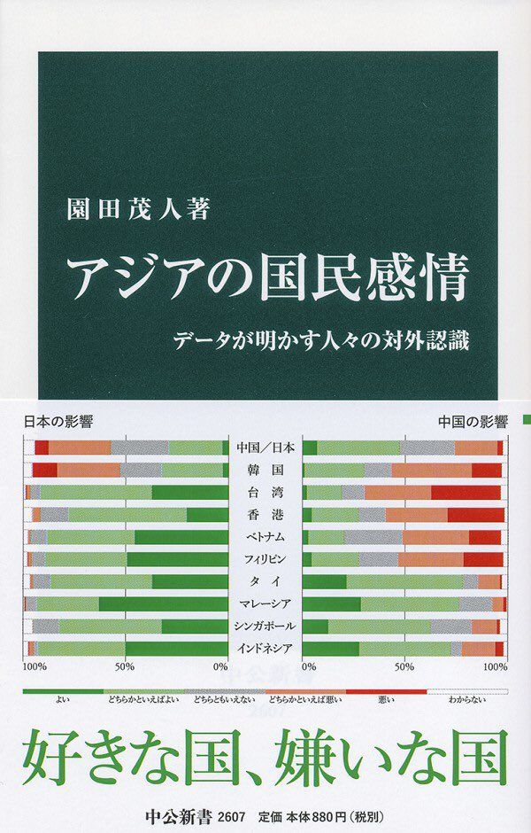 「親日的な台湾で、日系企業で就職したいと思っている学生がさほど多くなく、アメリカ系やヨーロッパ系の企業での就職を希望する学生の方が多い点にも注意が必要です。国レベルか、企業レベルかによって、評価が変わることを示す典型的なケースだからです。」(『アジアの国民感情』中公新書、P207)