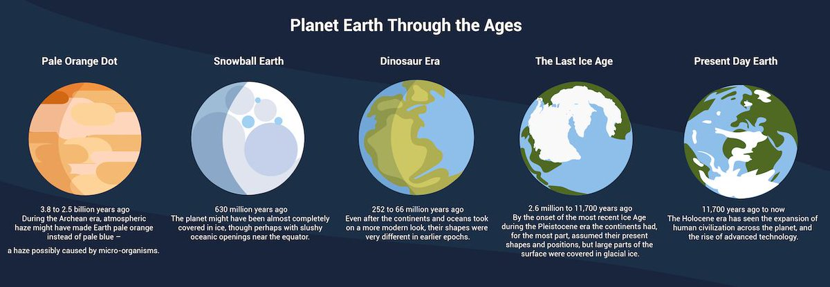 #Space: over billions of years, Earth has gone from #OrangeDot, to a #snowball, to the #BlueOrb we call home — when we talk about #EarthLike #exoplanets, that term can be very different than the world we know today 👁🗨 https://t.co/RC9ChG3y8c via @NASA https://t.co/Fsth2BzwUi