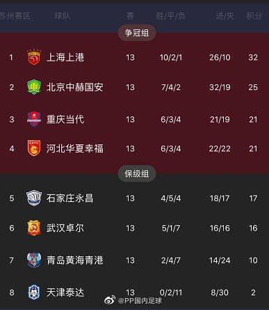 Faltando uma rodada no Grupo B: • SIPG, Guoan, Chongqing e Hebei já classificados • Chongqing e Hebei lutam para decidir o 3º lugar • Shijiazhuang e Wuhan disputam o 5º lugar • Tianjin TEDA lanterna https://t.co/QOPWPYQ08K