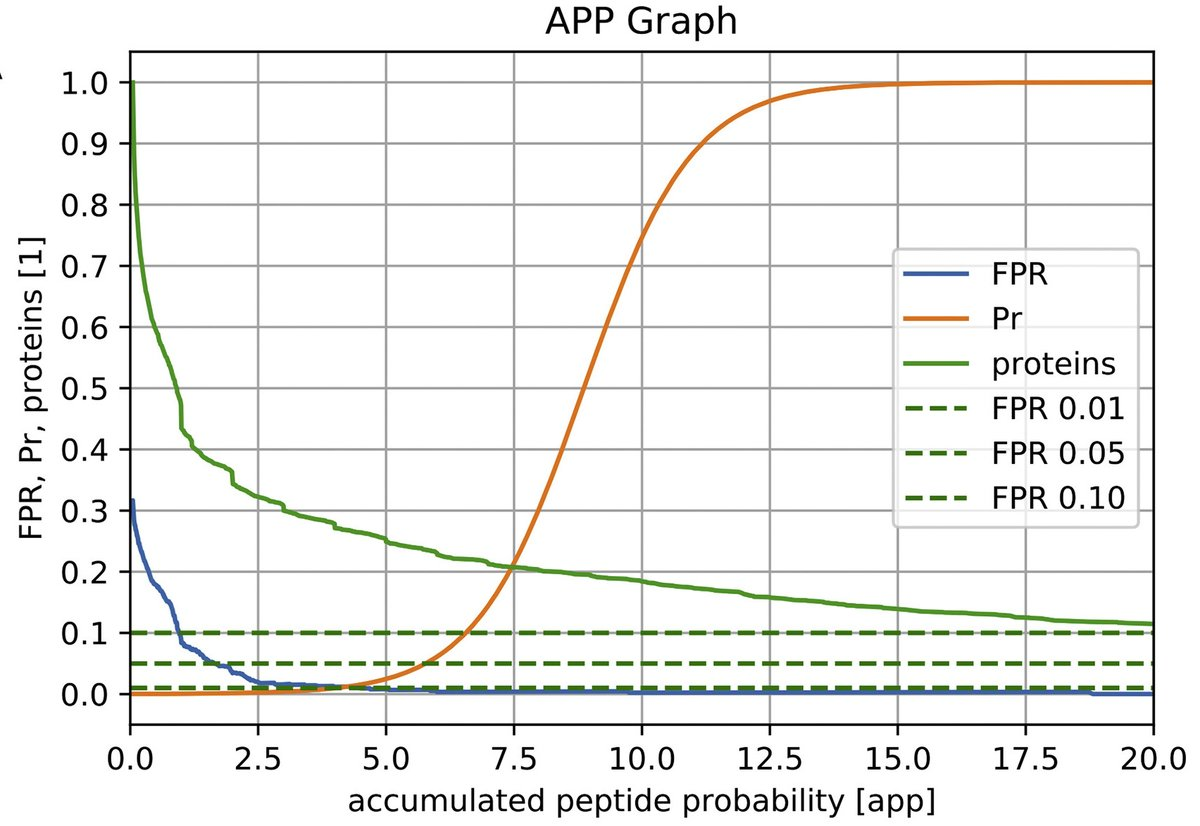 "How can we judge and compare protein absence/ presence and quantity?  An integrative concept:   ""ProtyQuant: Comparing label-free shotgun proteomics datasets using accumulated peptide probabilities""  #proteomics #opensource  #Bioinformatics #MassSpec  https://t.co/xEZ9GmVTQT https://t.co/c14EE0qQF6"
