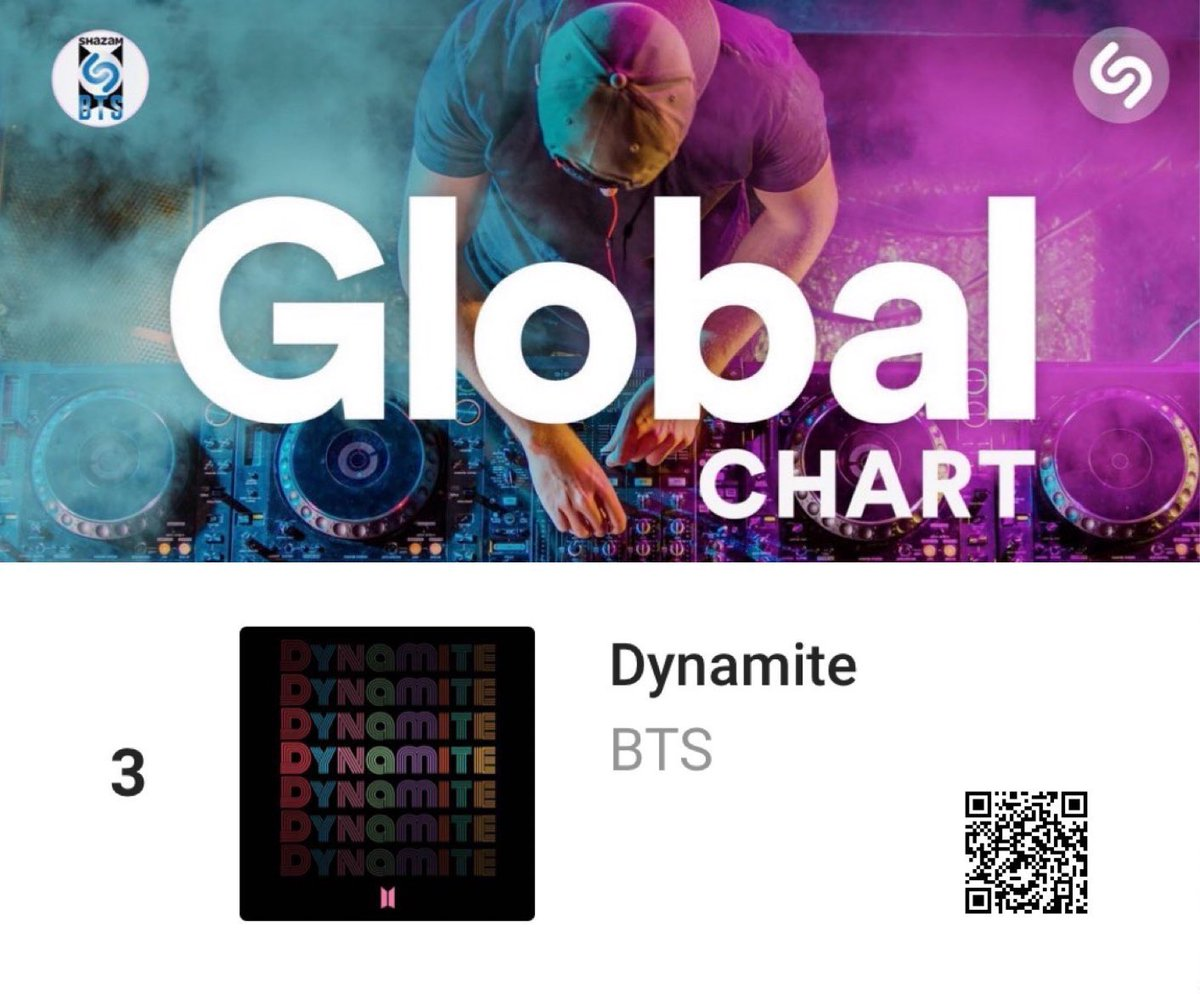 [GLOBAL SHAZAM CHART 9/25]  #3 (=) Dynamite (@BTS_twt)  *7-day rolling  Daily Shazam count: 9/17 — 37,707 9/18 — 35,472 9/19 — 31,356 9/20 — 37,588  9/21 — 31,174 9/22 — 32,128 9/23 — 32,620 9/24 — 37,396 👏 Good job getting back up! Keep going!  Week 6 goal — 1.75M by Oct 1st https://t.co/869SwyKVvu