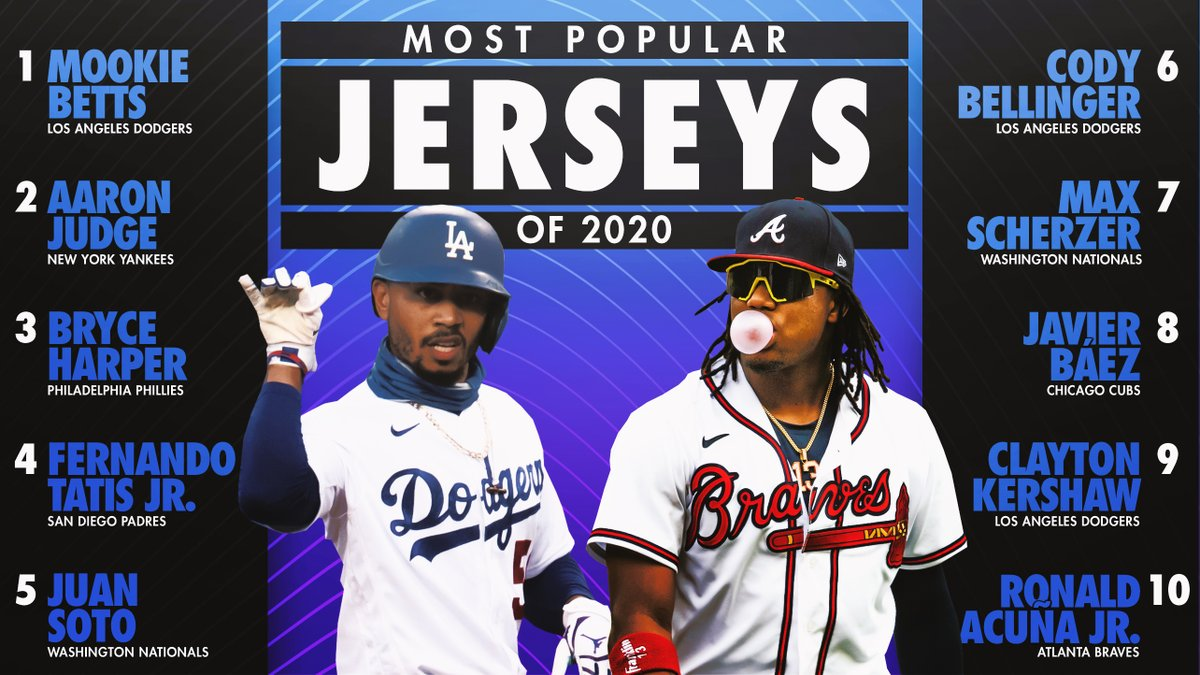 MLB and the @MLB_PLAYERS today announced the 2020 season's most popular @Nike player jerseys.  @mookiebetts ranks no. 1 for the first time in his career, also a first for @Dodgers.  @tatis_jr & @JuanSoto25_ make their debuts in the top five.  Top 20 list: https://t.co/8X75uGLecM https://t.co/eEJHK99Ouh