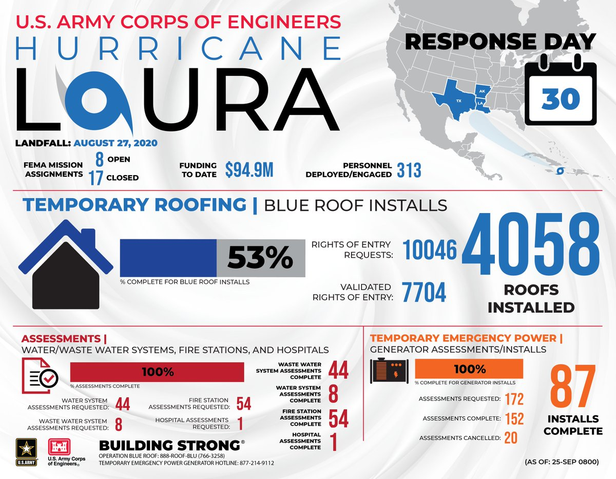 Latest facts and figures on our activities from the ongoing response to Hurricane #Laura (As of Sept. 25)