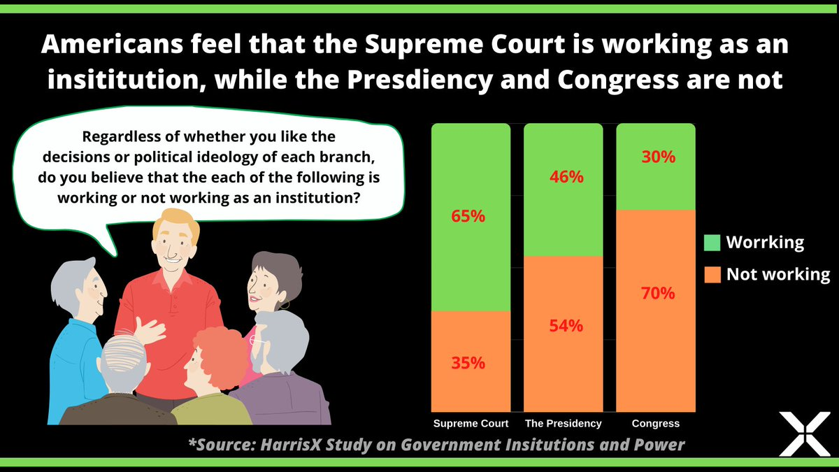 For our study on #Government Institutions we asked Americans if they thought major US institutions were working as such. Results show that Americans believe the #SupremeCourt is working as an institution, while the #Presidency and especially #Congress are not. https://t.co/5ZpJ9AqYqV