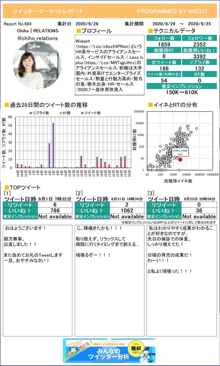 @chiho_relations 見て!Chiho | RELATIOさんのレポートを作ったよ!イイネやRTの分析に使ってね。定期的に送られてくるからお楽しみに!プレミアム版もあるよ≫